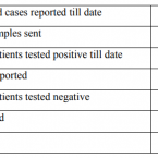 38 COVID-19 positive cases in Punjab, Administration released the data